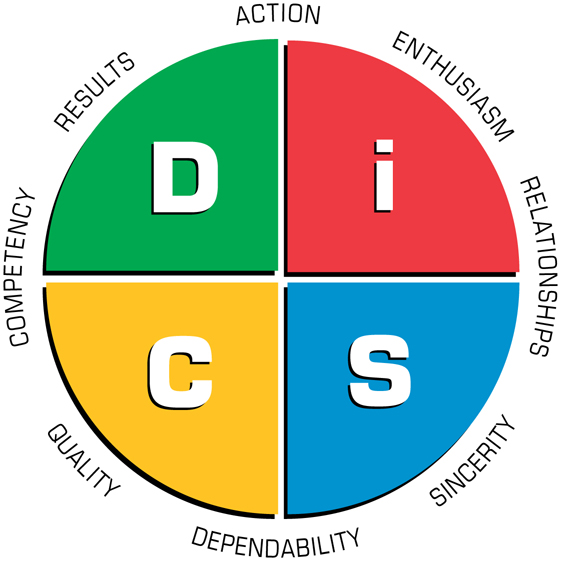 Disc profile dating questions