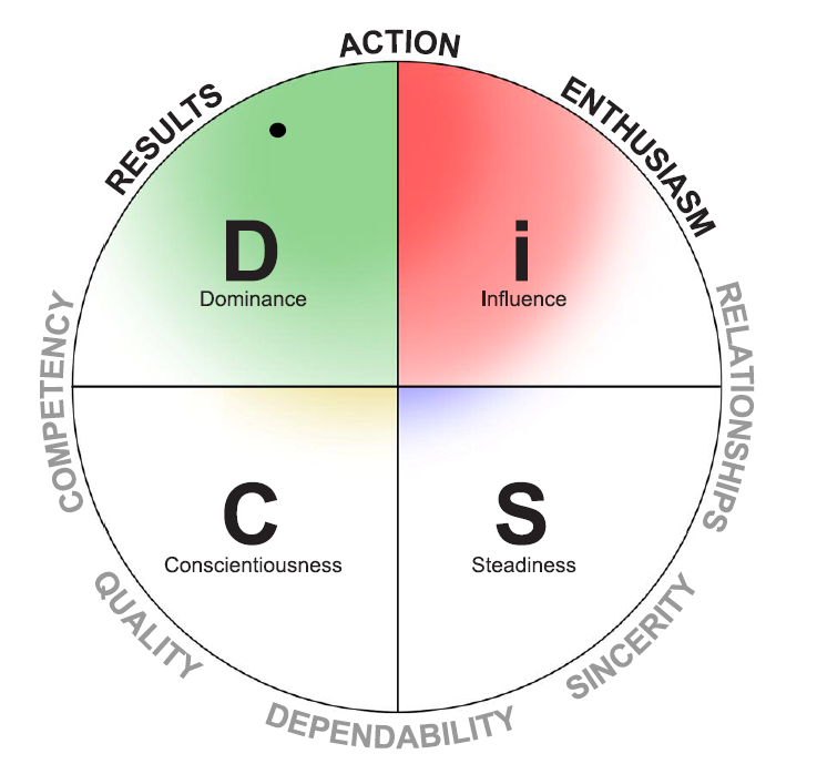 Disc personality profile descriptions for dating