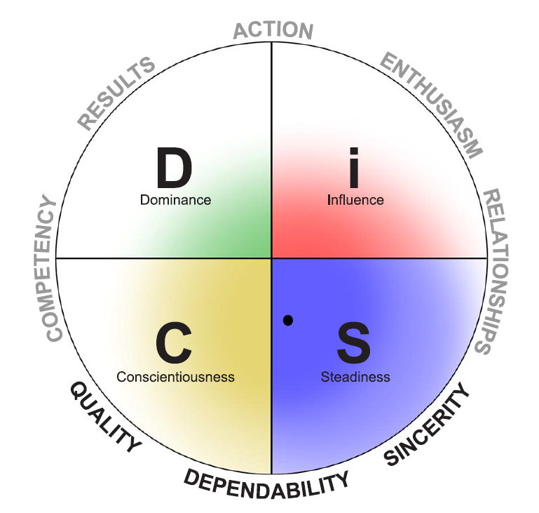 Disc assessment dating