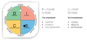 DiSC Profile for Couples Comparison Report